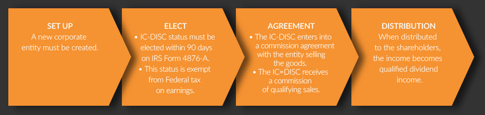 IC-DISC Exporter Tax Benefit – Apex Advisors
